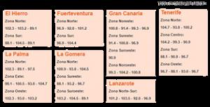 tabla de frecuencias canarias radio peq